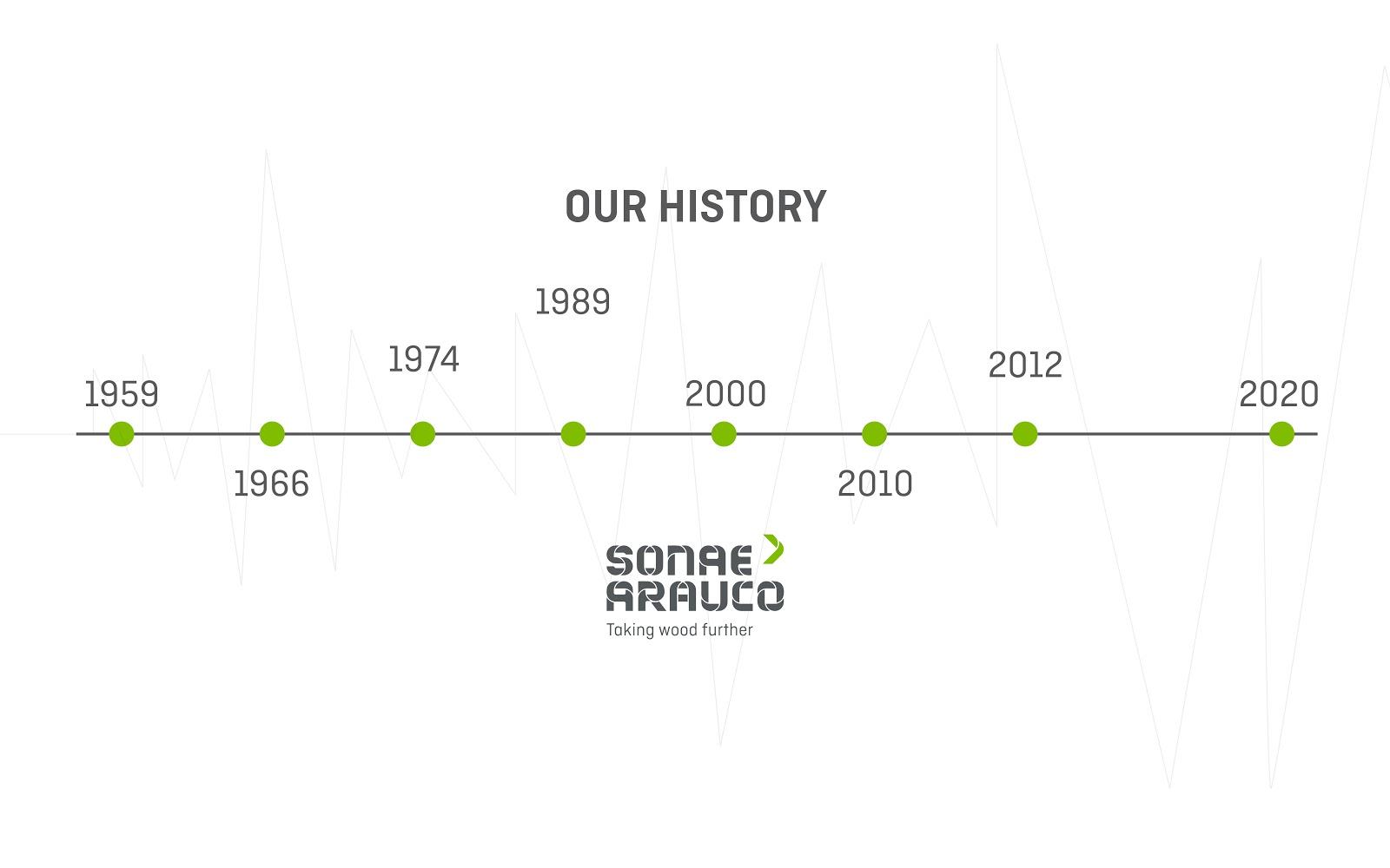 The history of Sonae Arauco
